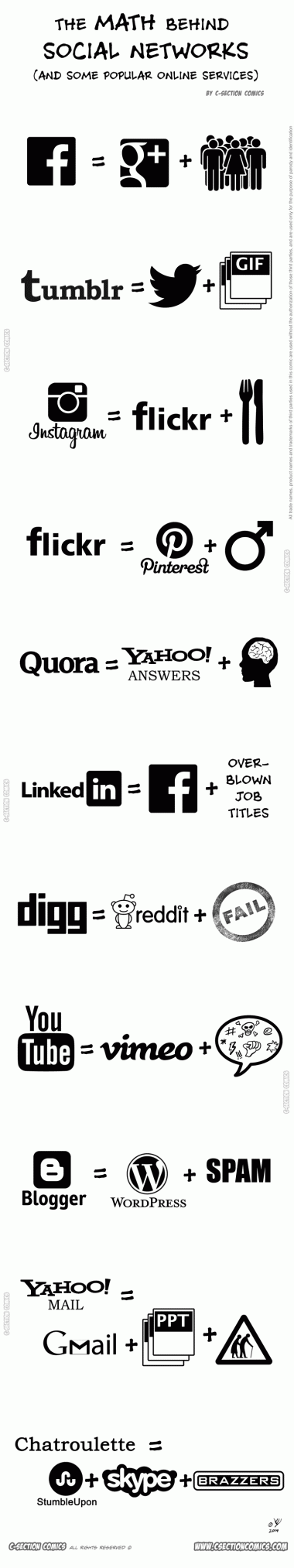 The Math Behind Social Networks - Funny Infographic by C-Section Comics