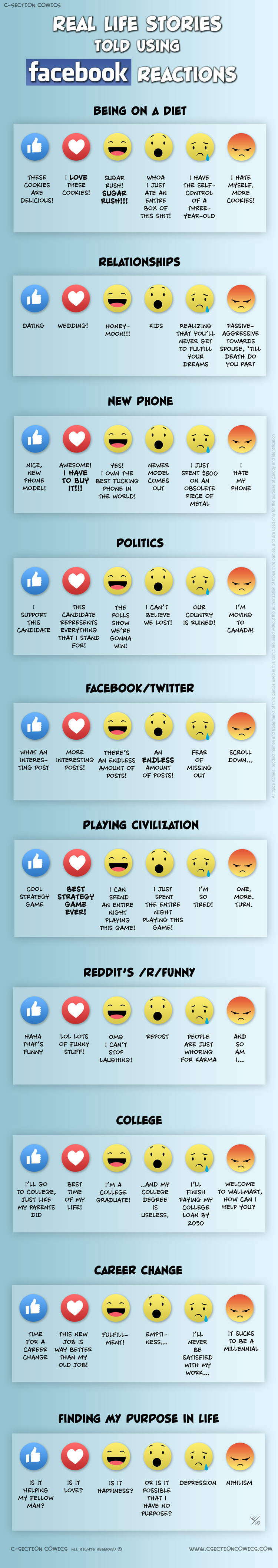 Real Life Stories Told Using Facebook Reactions